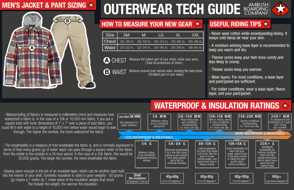Mens Outerwear Tech Guide