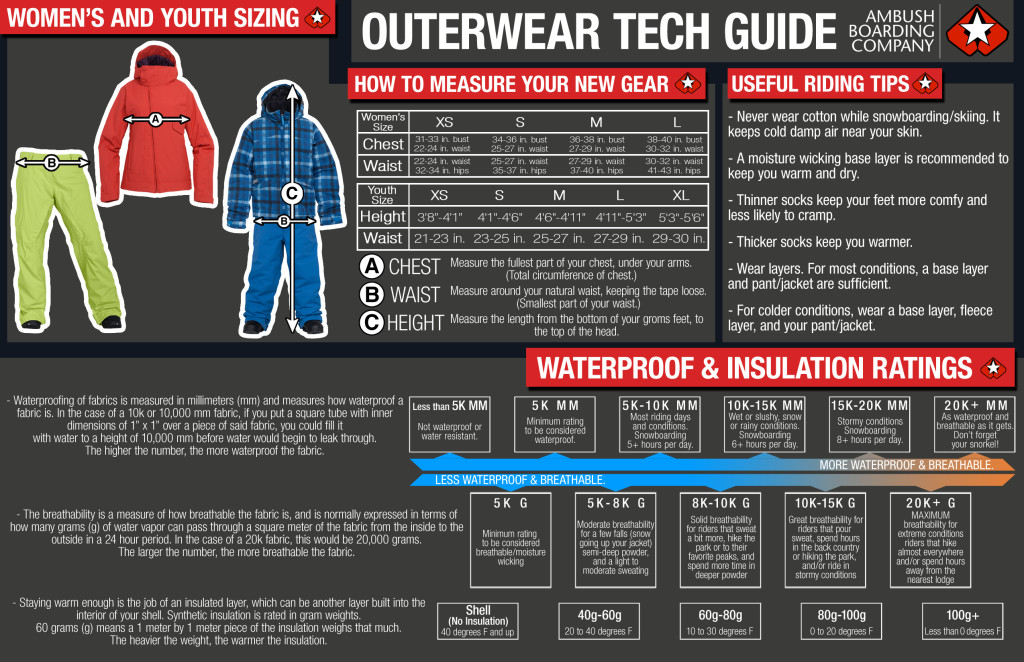 Women's and Kid's Outerwear Tech Guide
