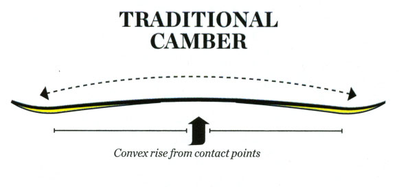 Traditional Camber